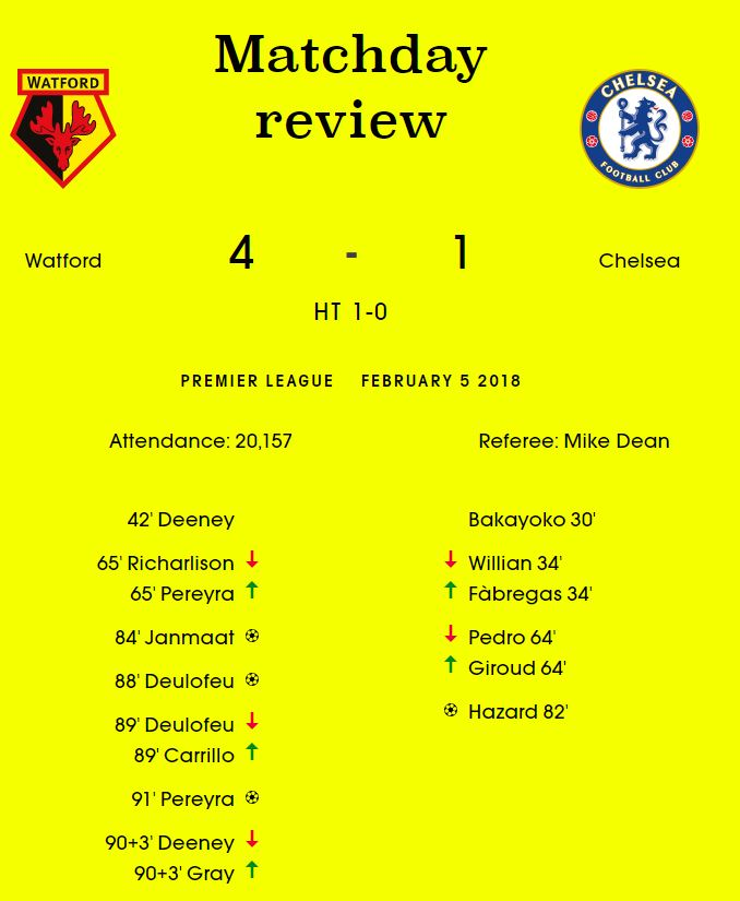 Match Review | Watford 4-1 Chelsea
